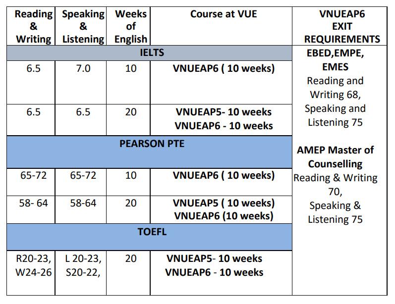 Victoria University New Courses